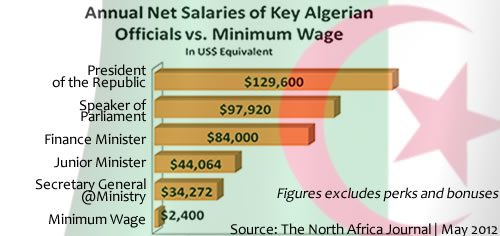 Top Algerian Leaders' Salaries