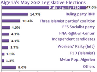 Algria's May 2012 Legislative Elections Results based on Interior Ministry Figures