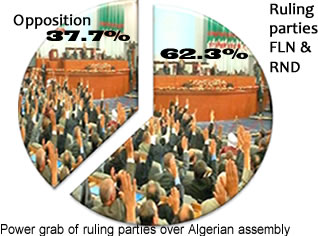 Massive Control of Assembly by Ruling Parties